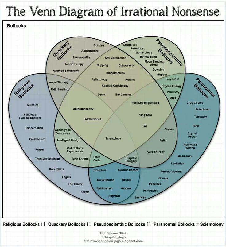 Les 25 meilleures ides de la catgorie diagrammes de venn sur the venn diagramme of irrational nonsense ccuart Images
