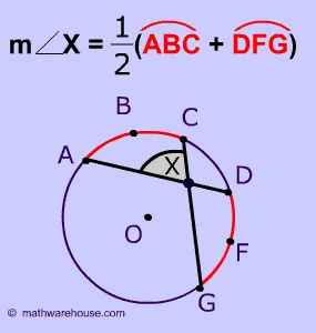 Two Chords Intersect, Diagram
