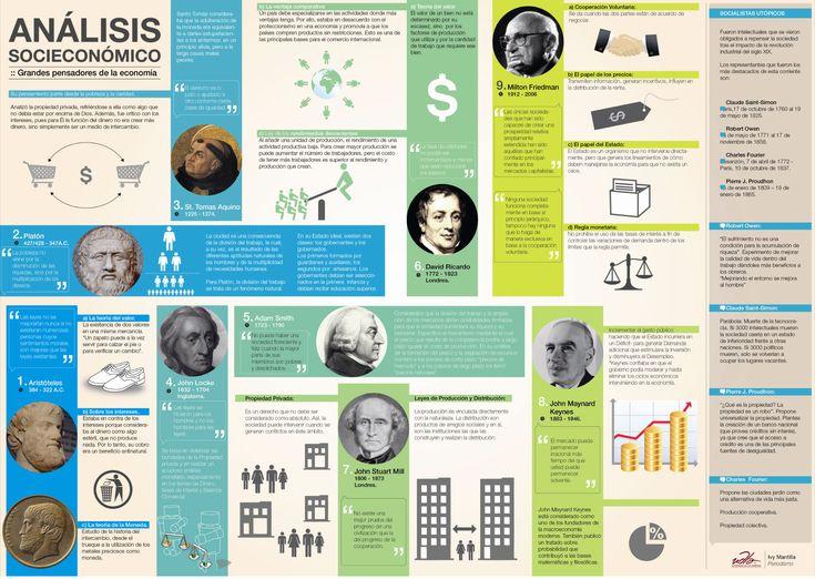 Esta infografía   te hará un recorrido por la historia de la económica a través de los pensamientos filosóficos de personajes importantes, que analizaron la economía desde otra perspectiva.