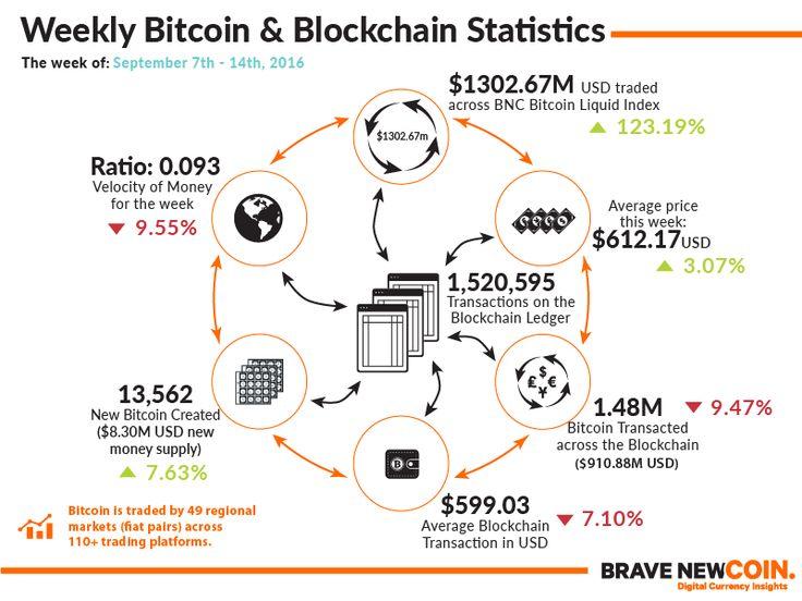 Blockchain & Bitcoin Markets Statistics 14th September 2016