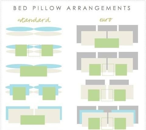 Throw Pillow Arrangement : Bed throw pillow arrangements cheat sheet Bedroom Pinterest Bed throws, Throw pillows and Beds