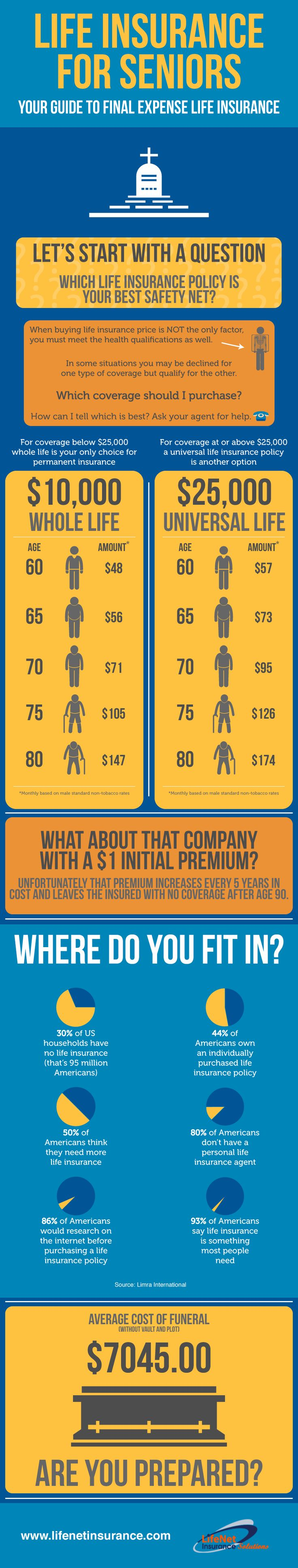 """What is """"final expense"""" insurance and is it right for me?"""