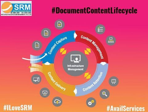 Here is the lifecycle of document management. www.securus.co.in #digitization #recordmanagement