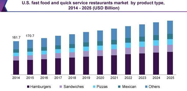 U.S. Fast Food & Quick Services Restaurants Market Worth $263.8 Billion By 2025: Grand View Research, Inc.