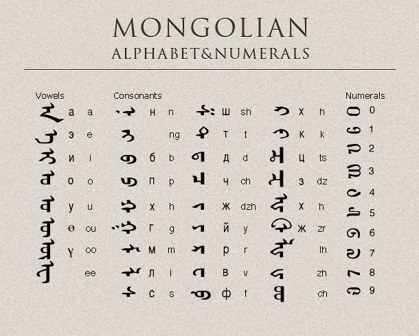 Mongolian alpha and numbers 0797dc0d5c6924155623852ab8f93440.jpg (610×490)