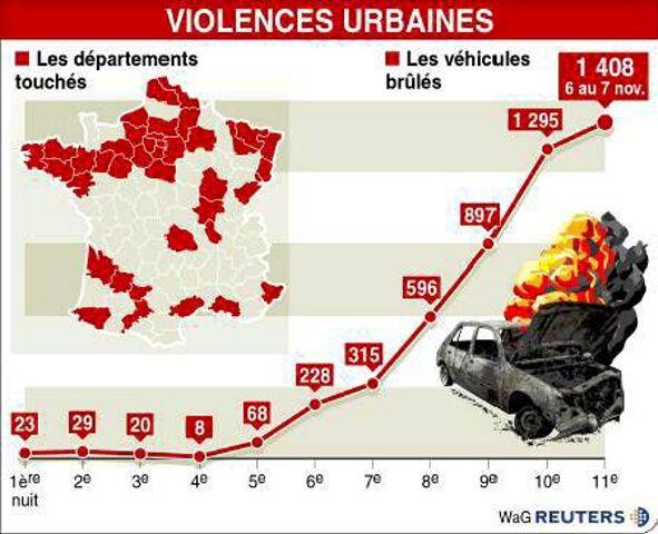 Les problèmes des cités en France: Serveuse à Aulnay