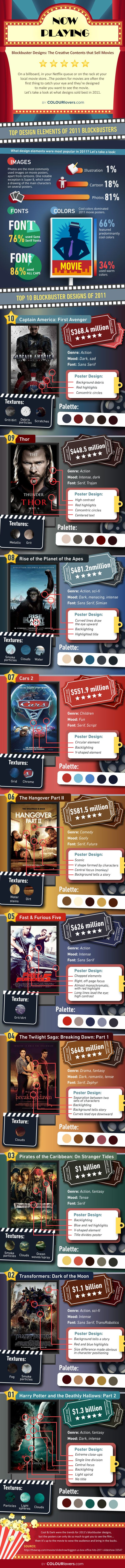 """""""The Psychology Behind Movie Poster Designs"""" infographic by Colour Lovers & featured on Fast Company. Could be used to teach both visual literacy and give students some pointers on how to design their own movie posters for a favorite book."""