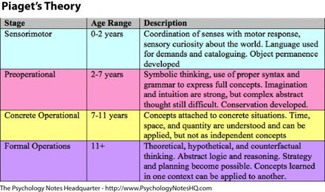 Piaget's Stages of Development: Sensorimotor Stage; Preoperational Stage; Concrete Operational Stage; Formal Operational Stage. Covered in Fundamentals & Peds Nursing Classes. NCLEX MUST KNOW (along with Erikson & Freud's Stages of Development) #NursingFundamentals #NCLEX #PediatricNursing