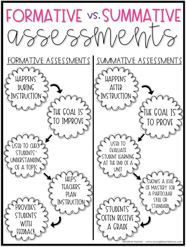 Short Formative & Summative Assessment Tools