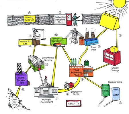 human cell city diagram cell city diagram