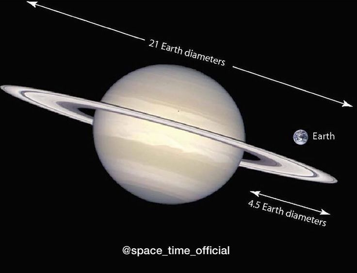 322 отметок «Нравится», 4 комментариев — SPACE CLUB by eric e. (@spaceclub) в Instagram: «Take a look at the size of saturn in comparison with the earth. 🌏  _______________________  #天文学…»