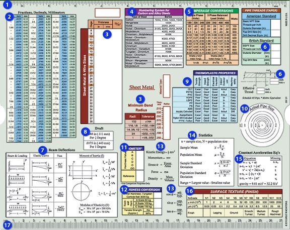 Engineering Screw Chart - Back