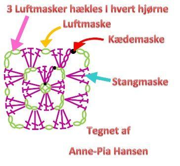 Forstå et hæklemønster og hæklediagram