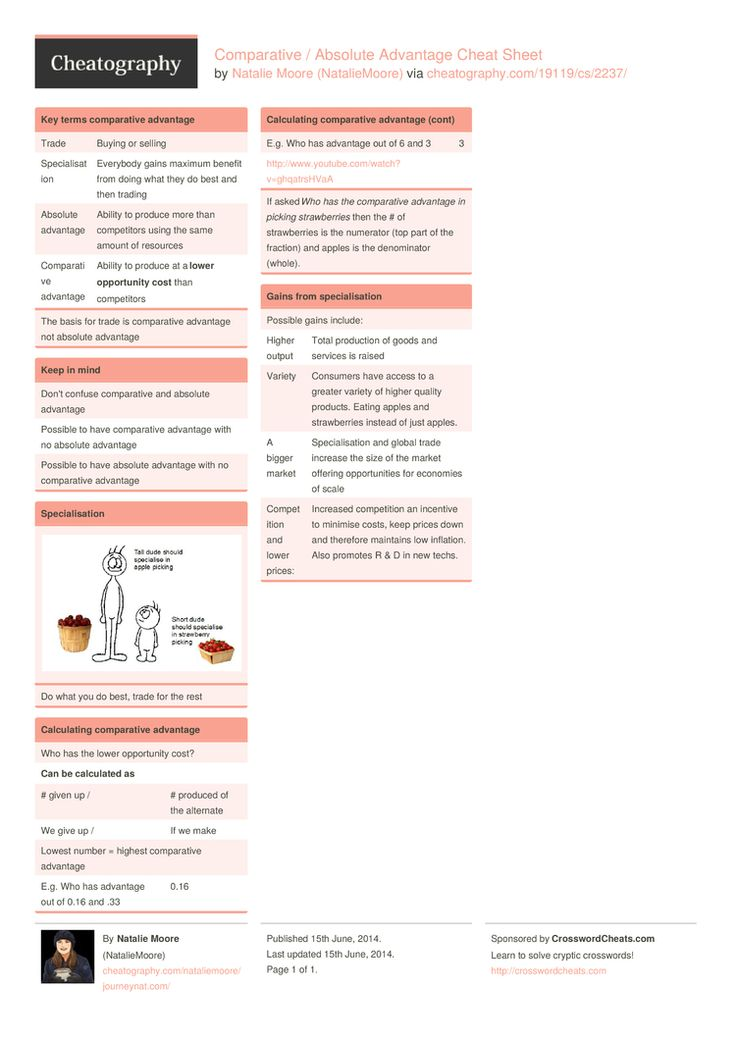 Comparative / Absolute Advantage Cheat Sheet by NatalieMoore http://www.cheatography.com/nataliemoore/cheat-sheets/comparative-absolute-advantage/ #cheatsheet #economics #specialisation #trade #advantage #opportunity #costs #absolute #gains #comparative
