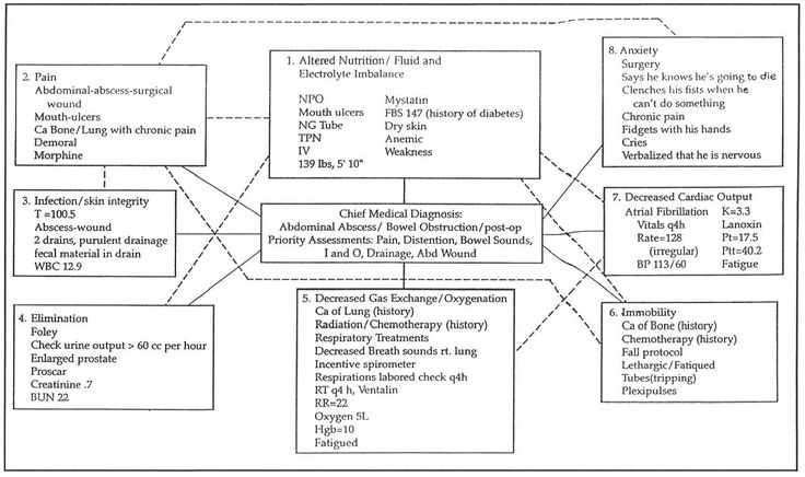 concept map template for nurses