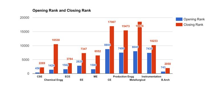 Horizontal bar graph showing JEE Main Opening and Closing Rank for NIT Trichy