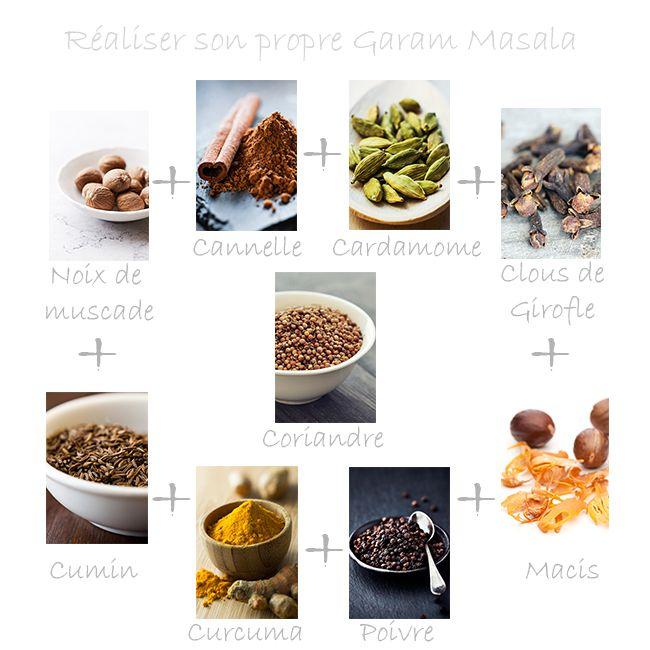 Le mix qu'on peut faire chez soi pour obtenir du garam masala