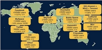 A Morgan Stanley 2009. decemberi Mobil Internet Jelentése  szerint a világ legjelentősebb közösségi média szolgáltatásai 2009 októberében összesen 830 millió egyedi felhasználót vonzott, amely 20%-os növekedést jelent az előző évhez képest.