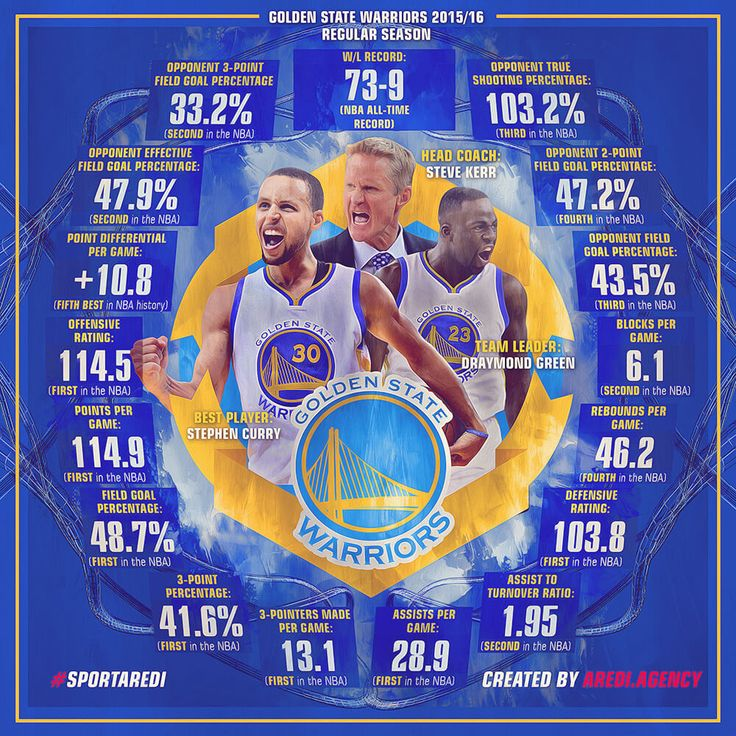 NBA, record, Legends, basketball 2015, 2016, Golden State Warriors, Draymond Green, Stephen Curry, Steve Kerr,  art, infographic, basketball, sport, branding agency AREDI, #sportaredi