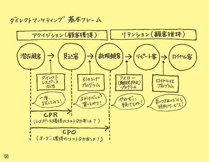 コミュニケーション戦略は7つの戦略論の積み重ねでできていると書いてきましたが、今回はその真ん中、4層目のダイレクトの戦略論を書きます。