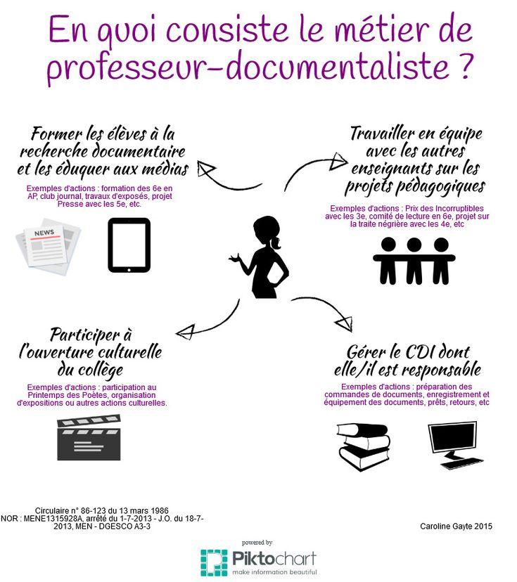 Métier de prof-doc | Piktochart Infographic Editor