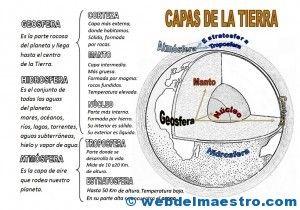 Mapa conceptual-Capas de la Tierra