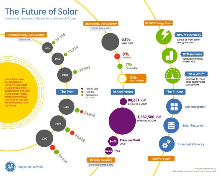 Best Solar Infographics Images On   Renewable Energy
