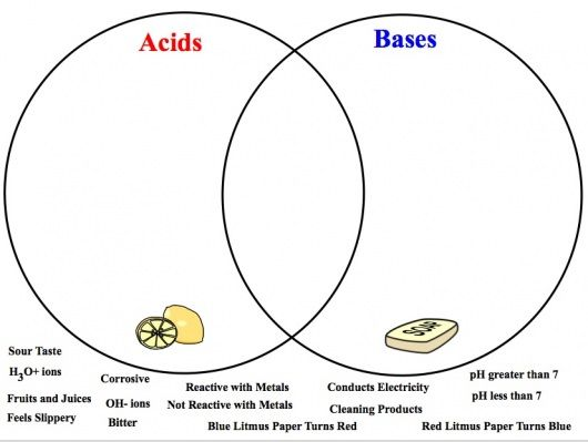 Acids and Base venn diagram#Repin By:Pinterest++ for iPad
