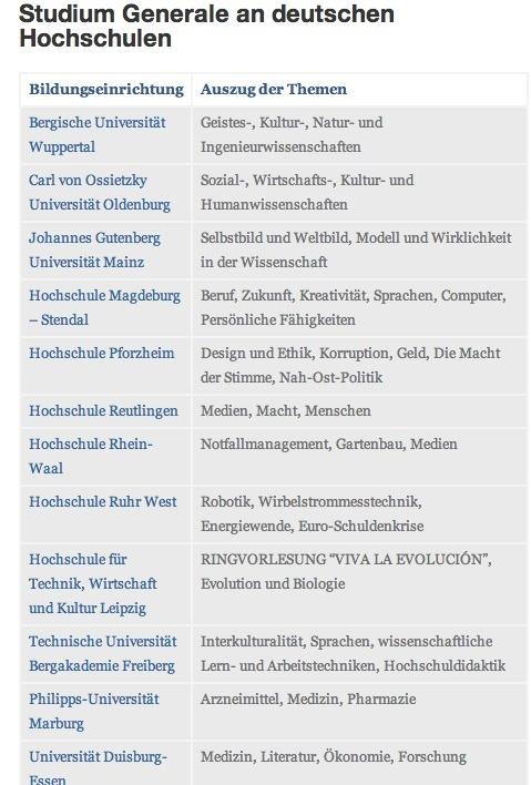 Mehr als 20 deutsche Universitäten bieten ein Studium Generale an. Perfekt für die persönliche Weiterbildung.