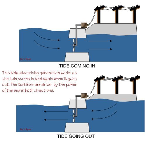 Four Methods Of Tidal Power Generation | Green Mechanic