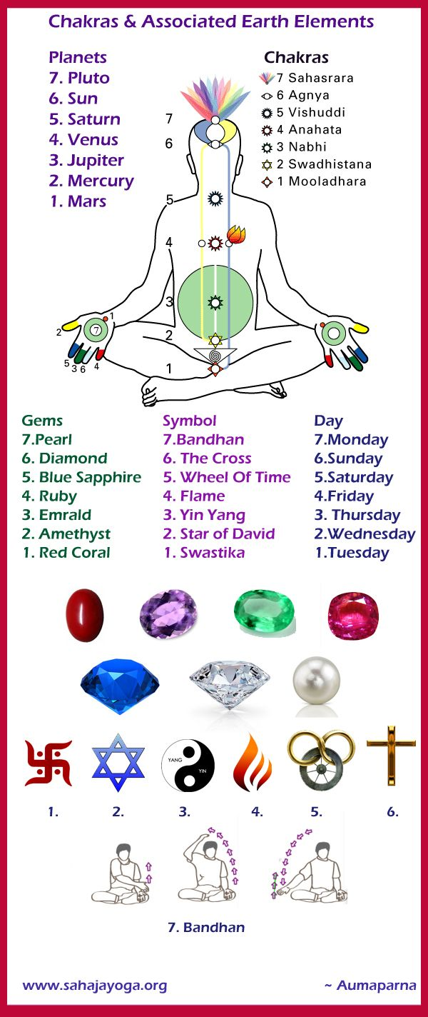 The Energy Centers Or The Chakras And The Associated Earth