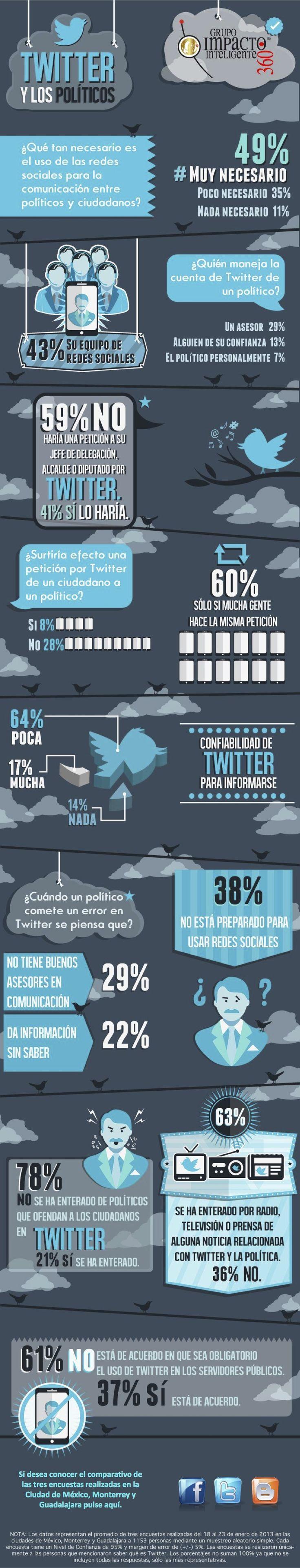 Twitter y los políticos (México) #infografia