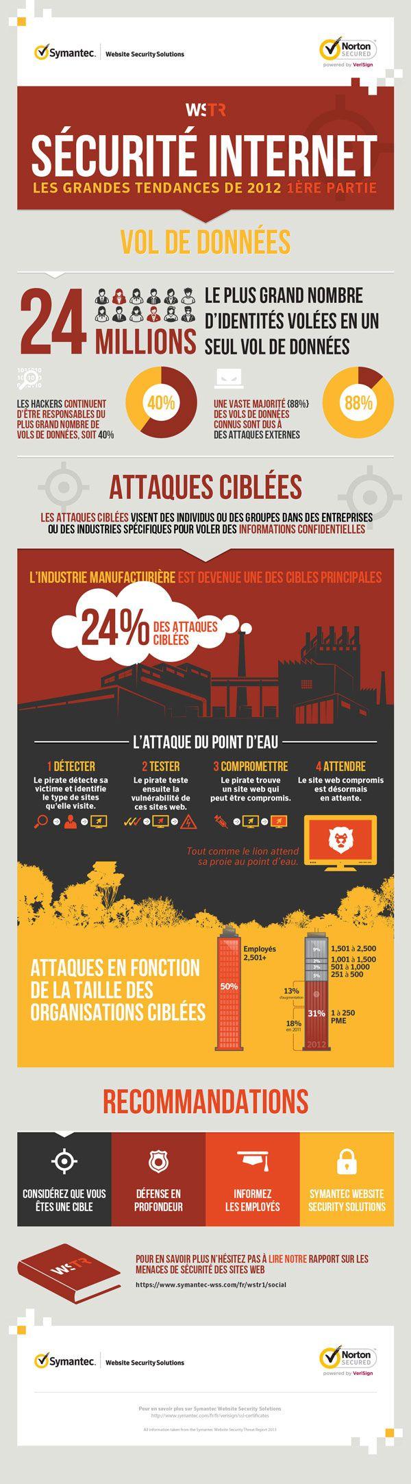 Symantec Infographic Website Security Threat Report sml Symantec : 50 % des attaques visent les grandes entreprises et 30 % de celles ci ciblent les PME [Inforgraphie]