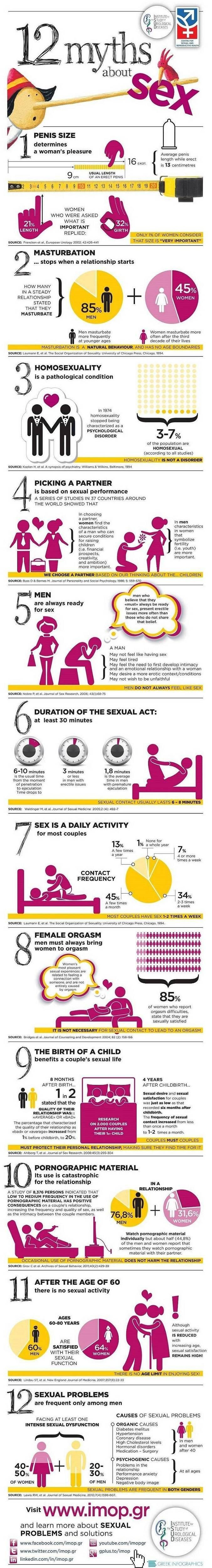 12 Common Myths about Sex Debunked – Infographic