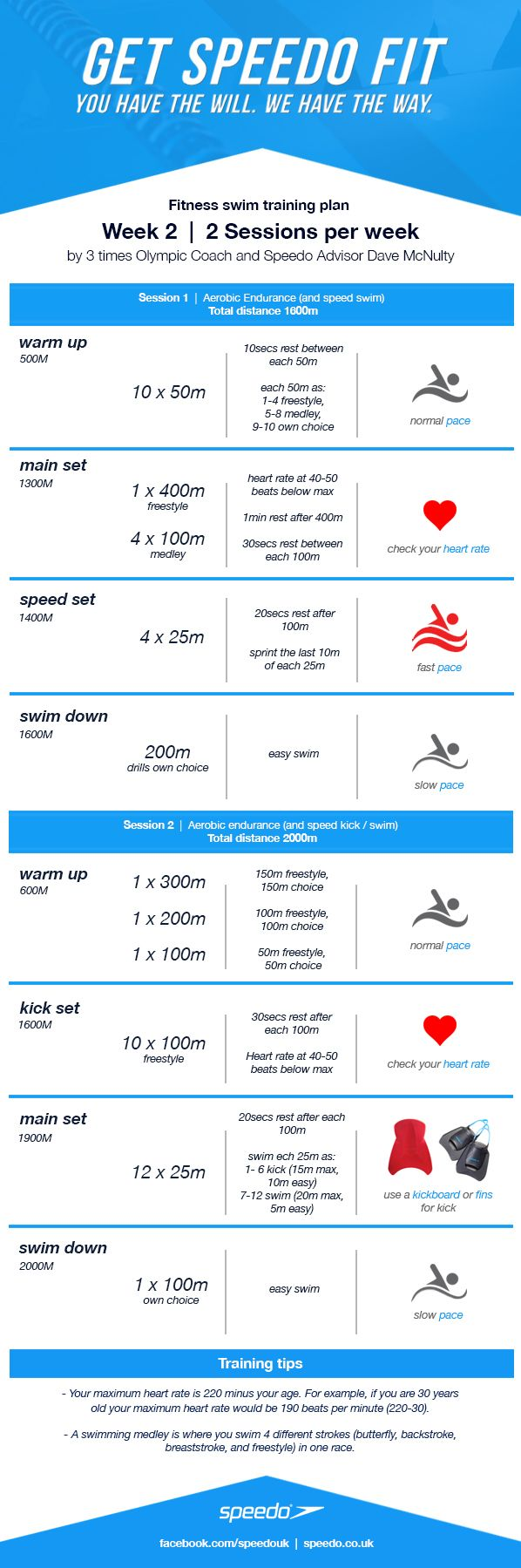 This week we're increasing the overall distance slightly.  You will require a kickboard and some training fins for your workout.  These are an essential part of any swimmers' training kit.