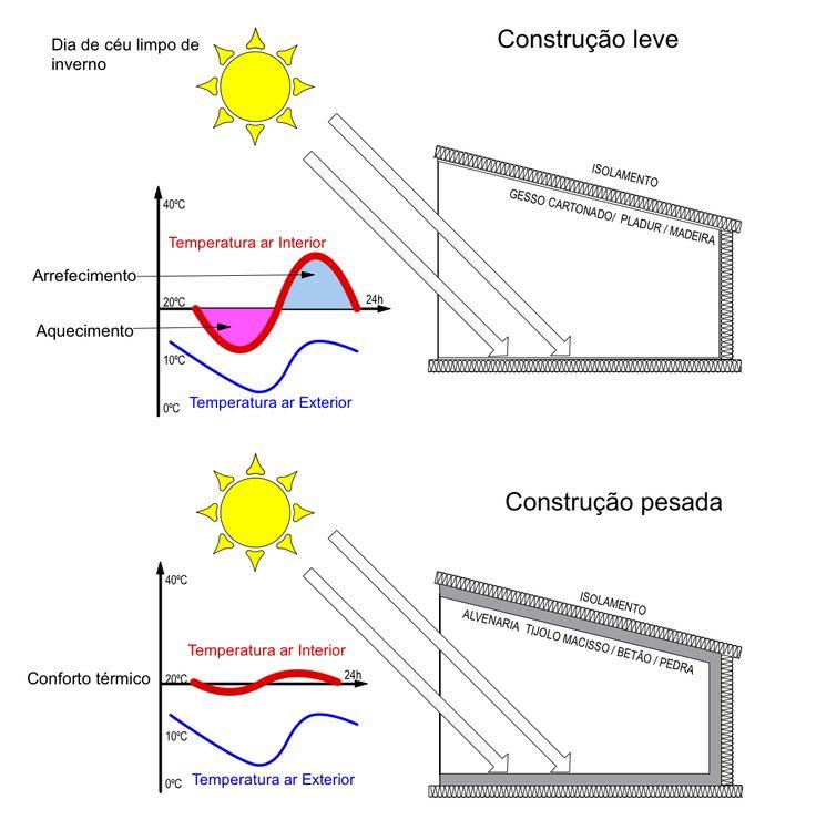 Thermal inertia , Diurnal Heat capacity concept (DHC)