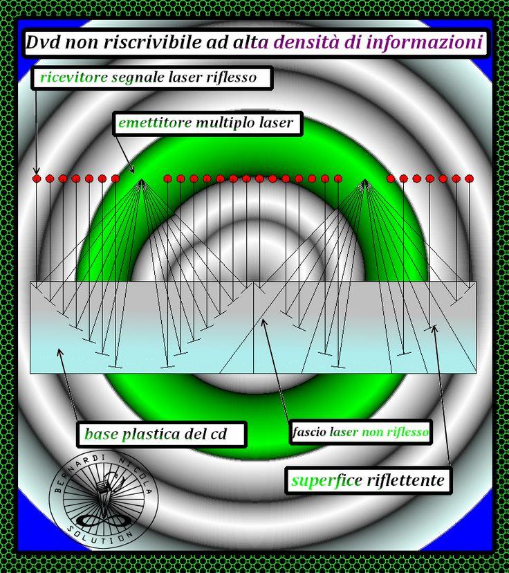 Informatica futuristica: Sistema di immagazinamento dati su disco ottico