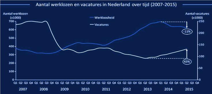 Daling werkloosheid blijft in tempo achter bij groeiend aantal vacatures   ---  Ondanks het stijgende aantal vacatures neemt het aantal werklozen relatief langzaam af, vooral in vergelijking met Duitsland. Wel is de Nederlandse werkloosheid laag ten opzichte van de andere Europese landen.  Het percentage werklozen in Nederland daalt, zij het zeer langzaam. Volgens een projectie van de OESO zou het gemiddelde werkloosheidspercentage in ...    > lees hier verder >   http://www.