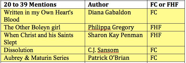 2015 reader survey - favourite historical fiction with 20 to 39 mentions