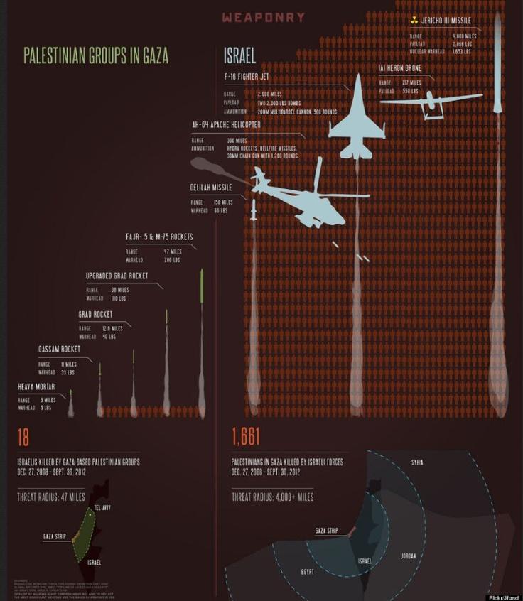 The Israeli-Gaza conflict visualized.