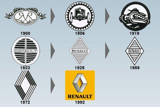 """La saga des logos dans l'histoire : """"Revoir son positionnement"""", c'est souvent synonyme de """"revoir son image"""" et donc revoir son logo et sa plate forme de marque."""