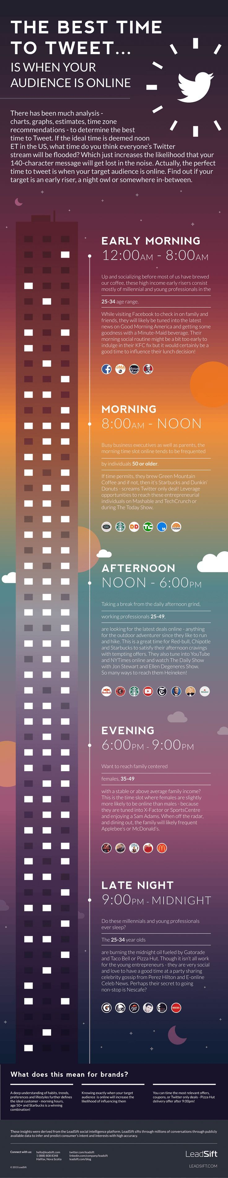 The Best Time to Tweet Is When Your Audience Is Online [Infographic]