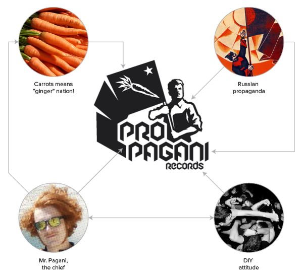 Propagani records Logotype by Pietro Paolo Masoni, via Behance