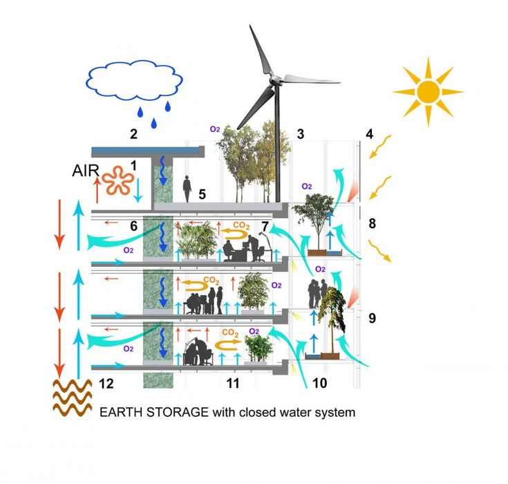 This plan shows a building that uses natural energy to function and to create other sources of energy. it combines energy from the sun, wind and even water to create electricity, for example. This plan is about  prolonging the natural resources/energies and using them in buildings, etc… It is motivating because it demonstrates the capacity of natural energy and how essential it is for us to be able to perform our daily tasks.