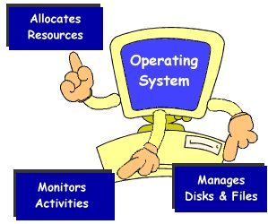 operating system - a set of programs that coordinates all thew activities among the computer hard drive.