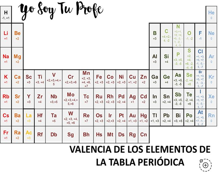 374 best Física y química images on Pinterest Civil engineering - best of tabla periodica de los elementos quimicos con sus valencias