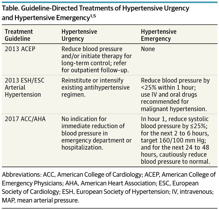 This Teachable Moment differentiates between hypertensive emergency and hypertensive urgency and examines the case of a woman who was incorrectly treated for hypertensive emergency when treatment for hypertensive urgency would have been more appropriate.