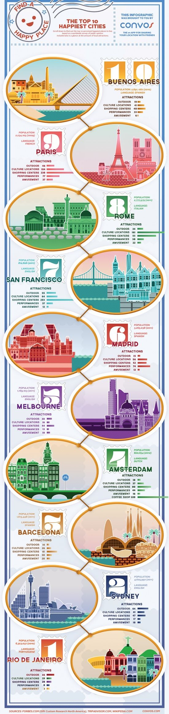 Top 10 Happiest cities - travel infographic