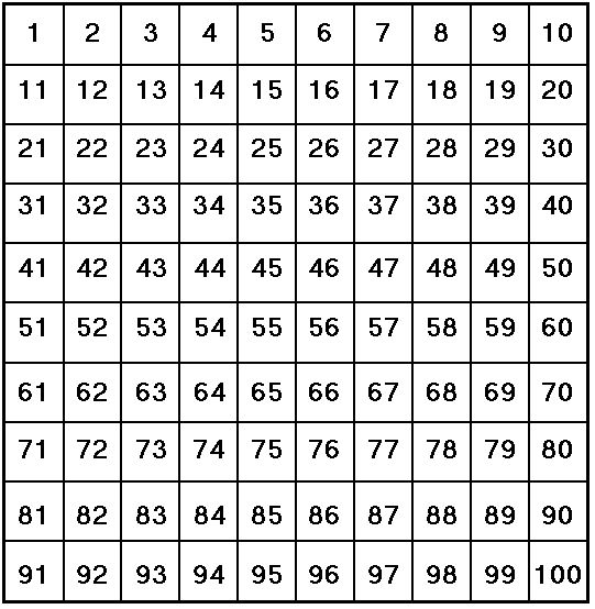 Best  Number Chart Ideas On   Number Chart To