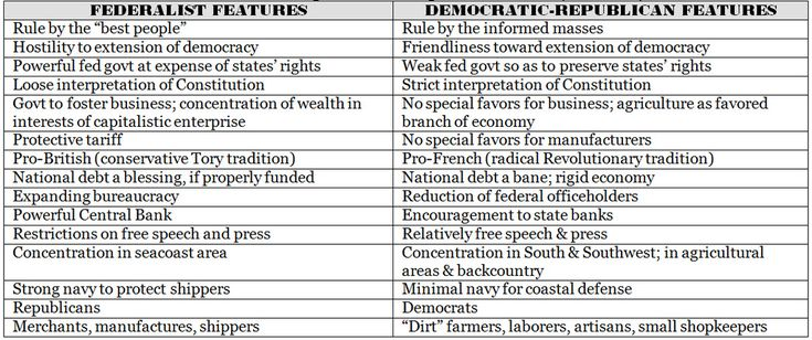 Federalists vs Democratic Republicans in 1800 | Federalist Party Vs Democratic Republicans Ch 10: launching the new ...